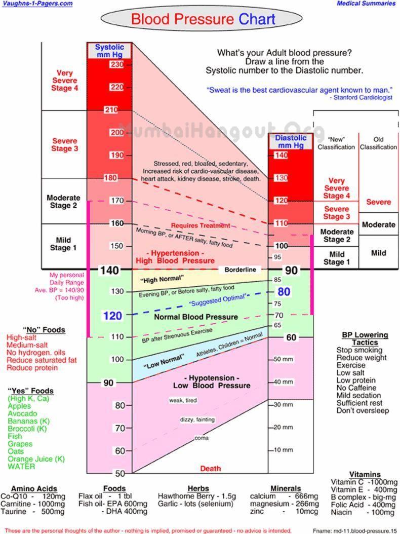 Blood pressure chart karuppurojakkal advertisements nvjuhfo Image collections